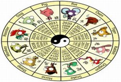 What is a Horoscope Sign?
